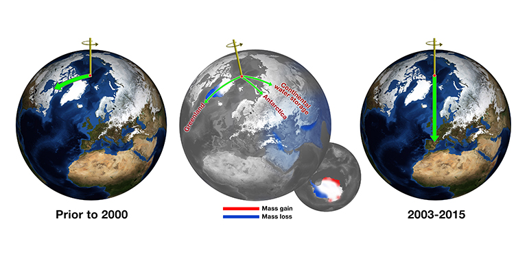 Before about 2000, Earth's spin axis was drifting toward Canada (green arrow, left globe). JPL scientists calculated the effect of changes in water mass in different regions (center globe) in pulling the direction of drift eastward and speeding the rate (right globe). Credit: NASA/JPL-Caltech.