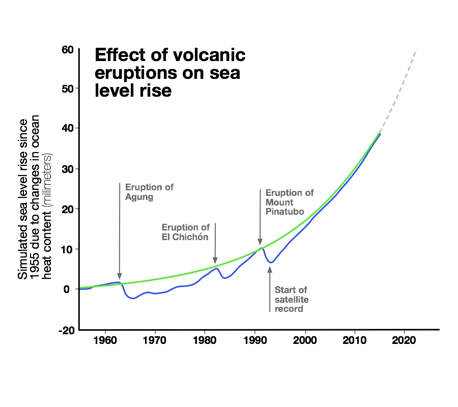 The rise and fall of sea level as ocean heat content fluctuates. After volcanic eruptions, the Earth cools and the heat content in the ocean drops, ultimately lowering sea level. The solid blue line is the average sea level rise of climate model simulations that include volcanic eruptions. The green line is the average from model simulations with the effect of volcanic eruptions removed, showing a smooth acceleration in the rate of sea level rise due to climate change. The blue line between the start of the satellite record and the present day is relatively straight — just as we see from actual satellite observations during that time — indicating that the rate of sea level rise has not accelerated. But in the future, barring another major volcanic eruption, scientists expect sea level to follow the gray dotted line, which is on the same accelerating path as the green line below it.