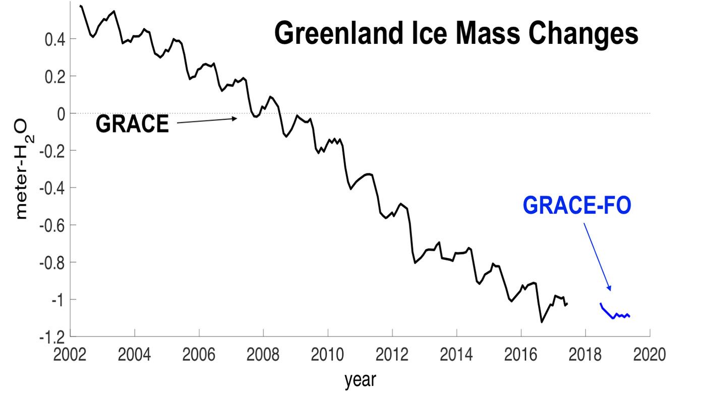 The long-term record of Greenland's mass, as observed by GRACE and now GRACE-FO, shows the island's continuous ice loss.