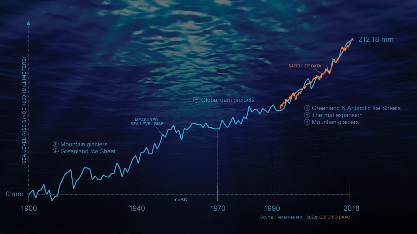 infográfico do nível do mar