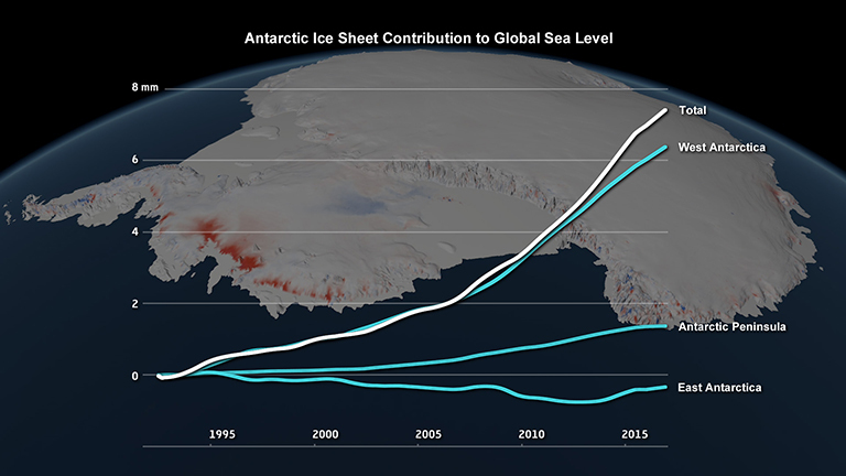 Changes in the Antarctic ice sheet's contribution to global sea level, 1992 to 2017. Credit: IMBIE/Planetary Visions