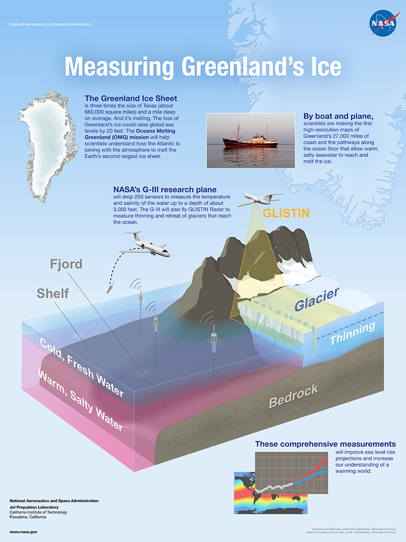 Greenland's melting ice (poster)